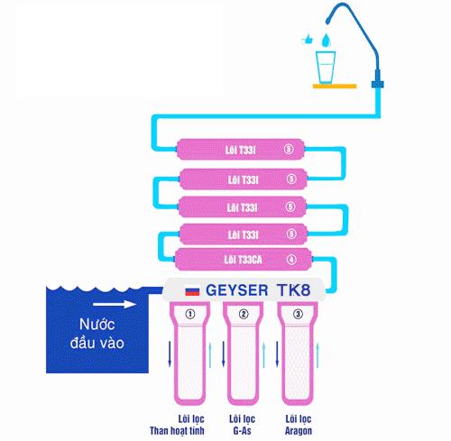 Sơ đồ máy lọc nước Geyser Nano